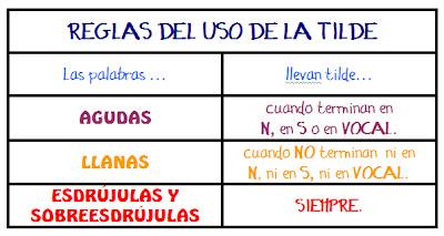 reglas-uso-de-la-tilde1
